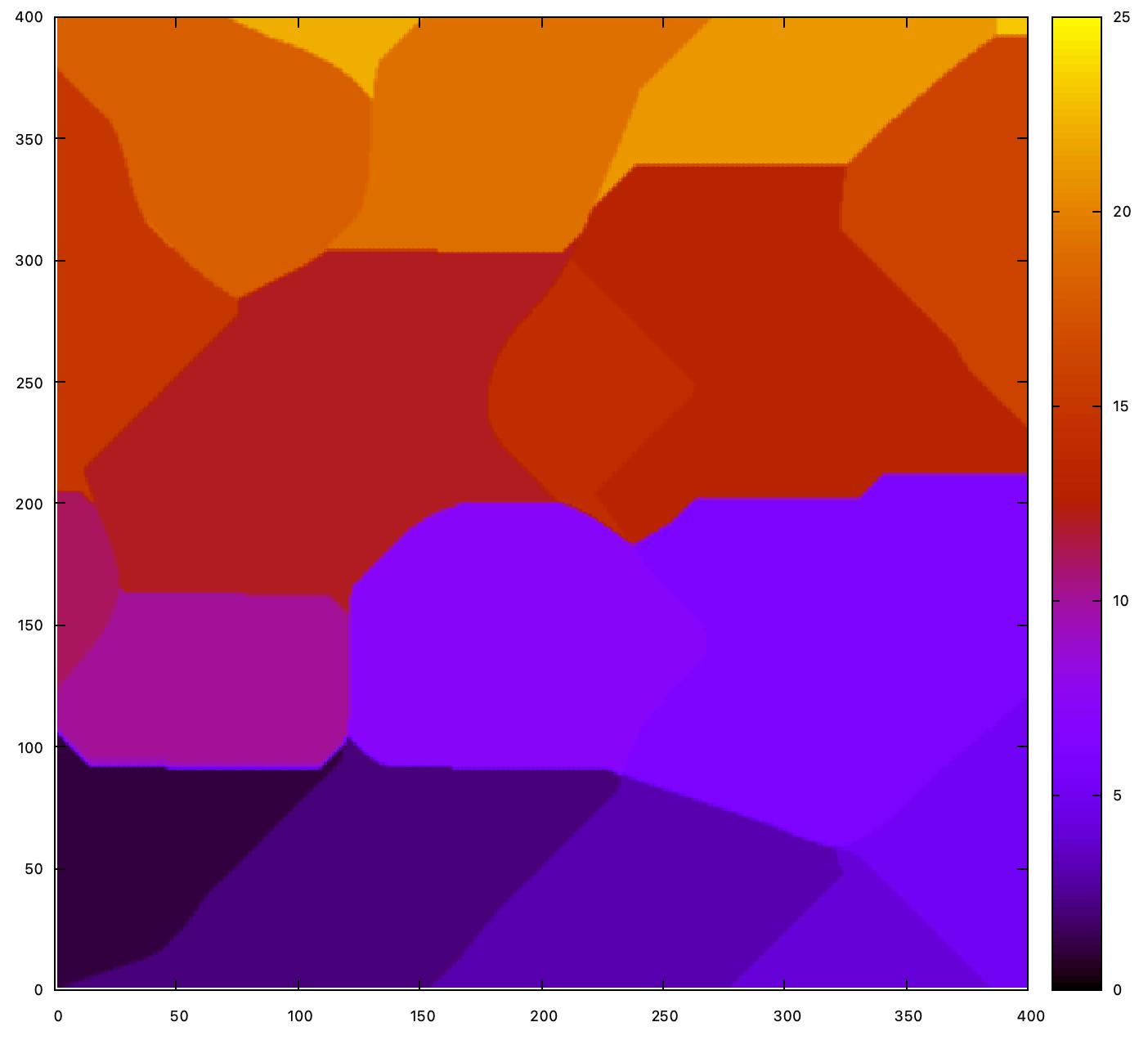 Цветовая кодировка областей бассейна