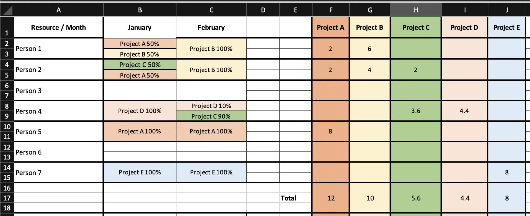 Снимок экрана с таблицей распределения ресурсов проекта