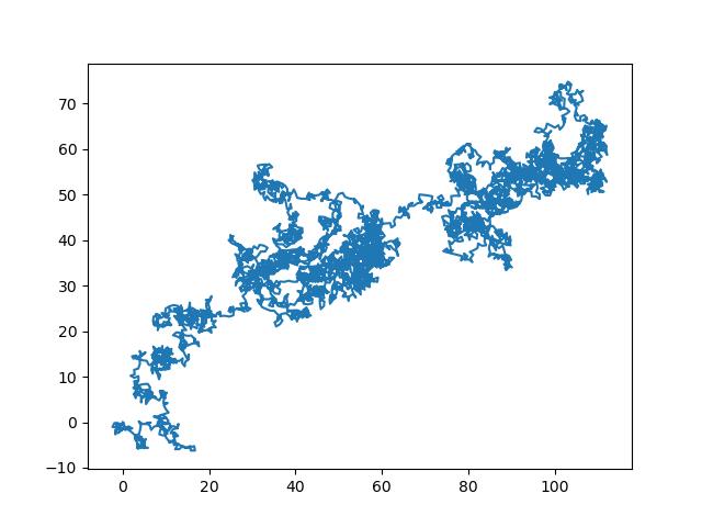 Выполнение алгоритма случайного блуждания