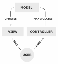 240px-MVC-Process.png