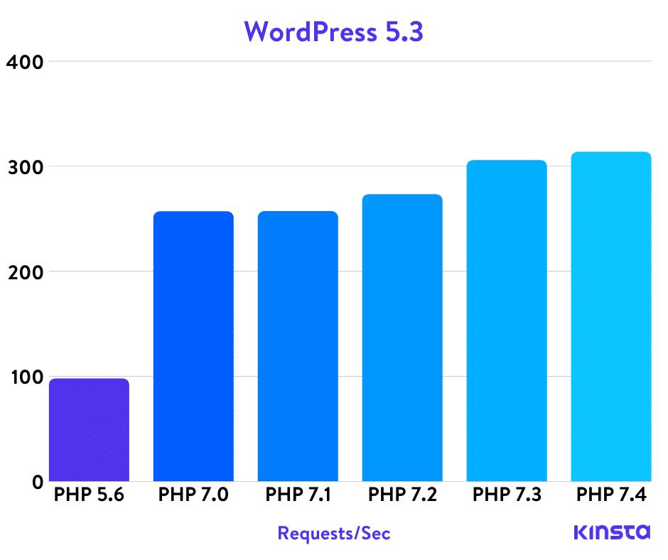 Статистика использования PHP для веб-сайтов 2010-2020